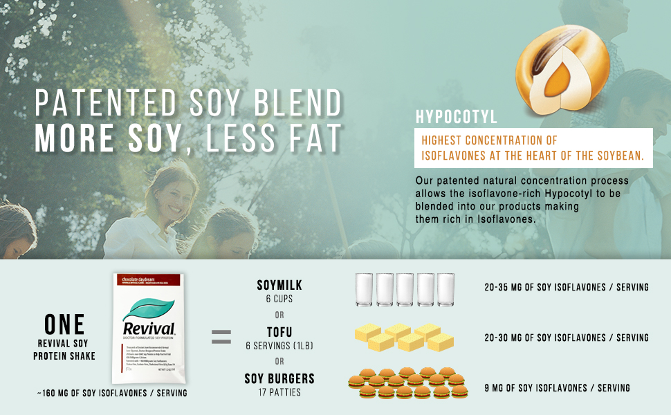 Patented soy blend more soy less fat hypocotyl concentration one revival protein bar equals soymilk