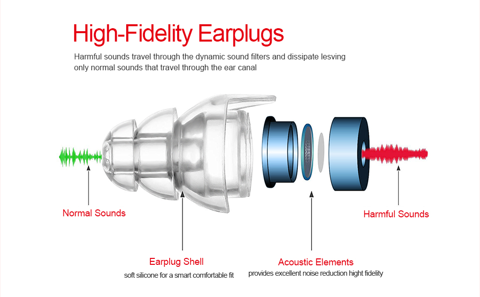 High-Fidelity Earplugs Noise Reduction Filter Hearing Protection Earplugs  for Concerts KTV