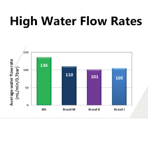 High Water Flow Rates