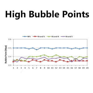 High Bubble Points