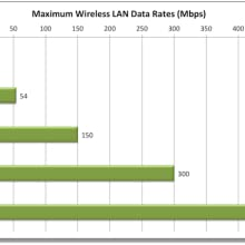 WF2116 300mbps