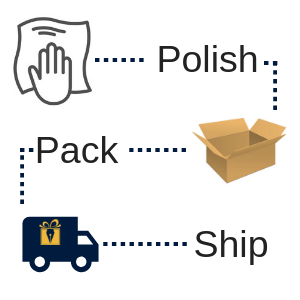 Polish, Pack, and Ship