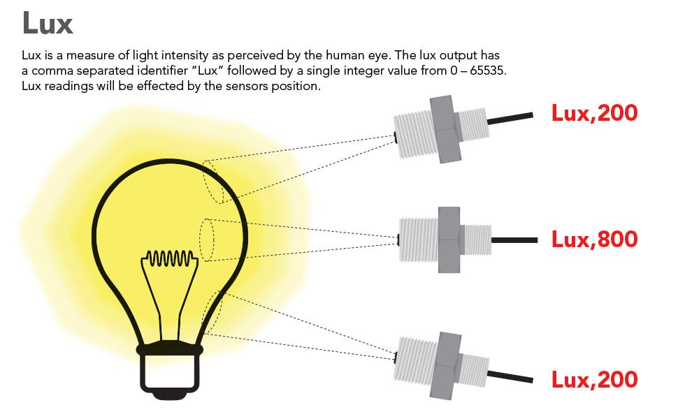 Atlas Scientific EZO-RGB Embedded Color Sensor