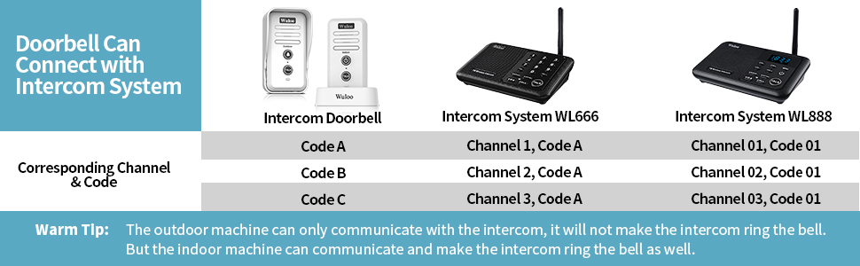 para el sistema de control de acceso de se Timbre de intercomunicador inal/ámbrico kit de timbre de intercomunicador dom/éstico de conversaci/ón bidireccional con 1 bot/ón exterior y 1 receptor interior
