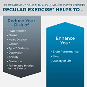 Regular exercise helps reduce risk of hypertension, stroke, heart disease, cancer and more