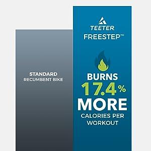Teeter FreeStep burns 17.4% more calories per workout than the standard recumbent bike