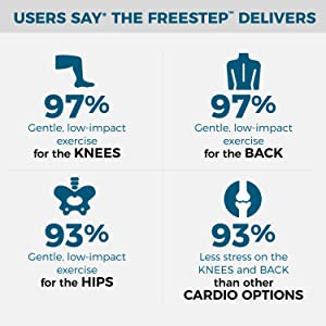 97% of users say the FreeStep is a gentle, low-impact exercise for the knees and back