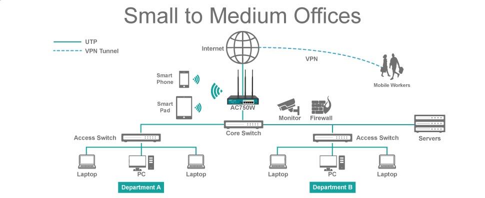 Amazon com: UTT AC750W Dual band Wireless wifi Router AC 750