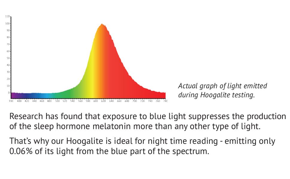 hooga blue blocker light sleep aid amber