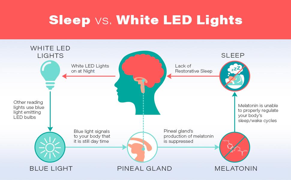 Blue blocking non-bluelight emitting light chart sleep