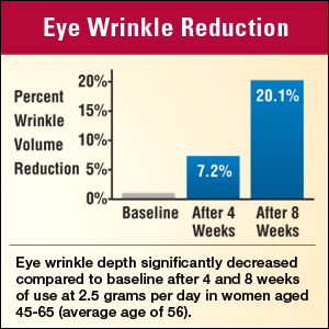 Reduces Wrinkle Depth*