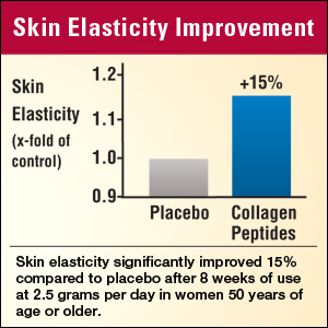 Up to 15% Better Skin Elasticity*