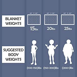 Choosing Your Blanket Weight The blanket is designed to be around 10% of your bodyweight plus 1 or 2 pounds. We recommend sticking to that measure unless ...