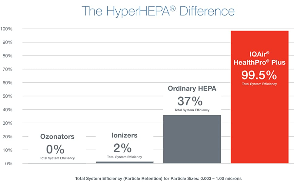 HyperHEPA Difference Chart