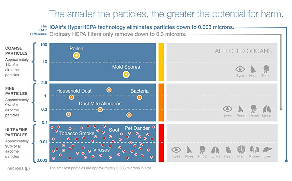Why particle size matters chart