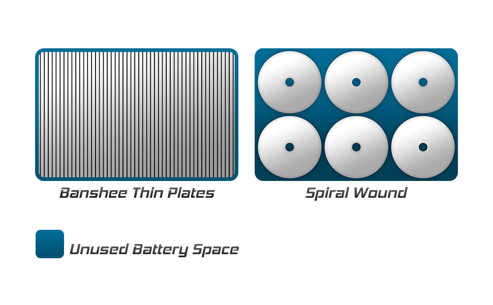 SC31DM battery compared spiral technology