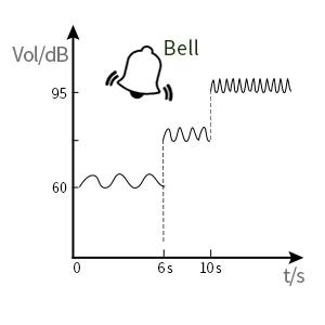 ascending bell alarm