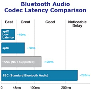 HomeSpot Bluetooth 5 0 Audio Transmitter Adapter with USB C Connector APTX  Low Latency for Nintendo Switch Compatible with AirPods PS4 Bose Sony and