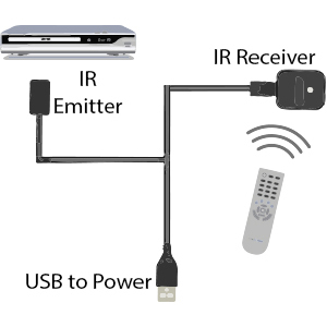 ir emitter on cable box with remote control pointed at ir receuver and usb plug going to power