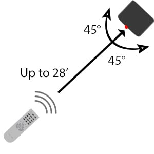 Diagram showing remote control pointed at IR receiver and all possible angle signal can be sent