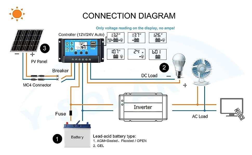 Amazon.com : Solar Charge Controller 30A, Solar Panel Controller 12V on 12v trailer wiring, 12v boat lights, 12v boat accessories, 12v boat horn, 12v batteries diagram, 12v boat motor, 12v battery switch diagram,