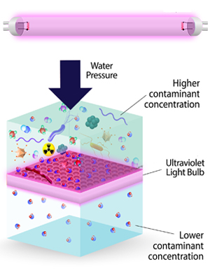 How Ultraviolet Sterilization Filters Work