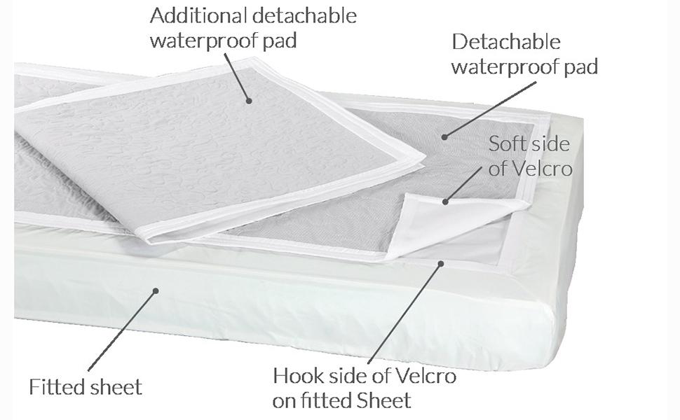 Amazon.com: Rip N Go – reutilizable y fácil de cambiar pad y ...
