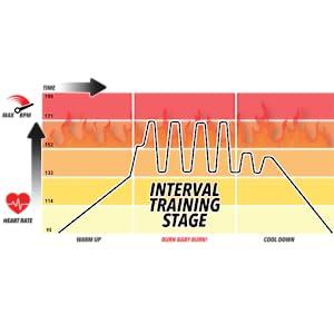 heart rate training diagram scosche scotche scoshe rhythm 24 armband heart rate monitor