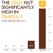 Chart Walnuts are the only nut high in omega-3 compared to pistachio, peanuts, almonds, and pecans.