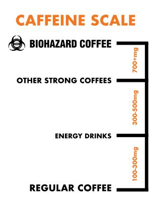 caffeine scale