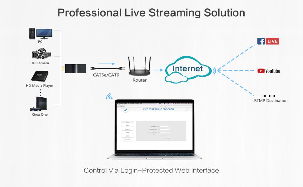 Amazon com: DDMALL H 265/H 264 HDMI Video Encoder, Portable