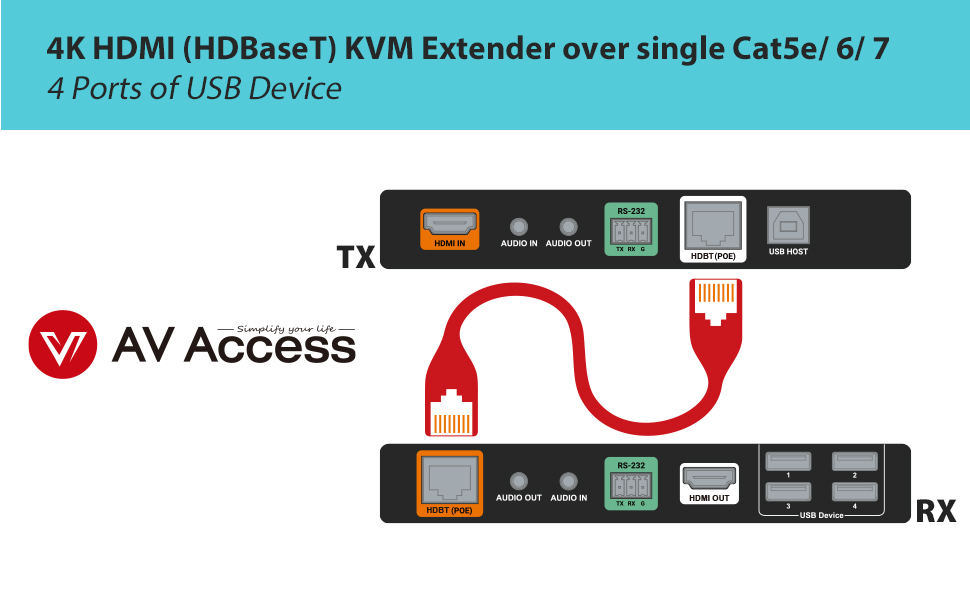 328ft KVM Extender Support 1080P@60Hz 4 Ports USB2.0 Plug /& Play 4K HDMI KVM USB Extender Over Single Cat5e//6 up to 100M Keyboard /& Mouse Ethernet Network Lossless-Near Zero Latency