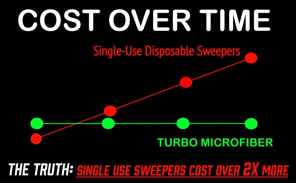 Cost of Swiffer Sweeper