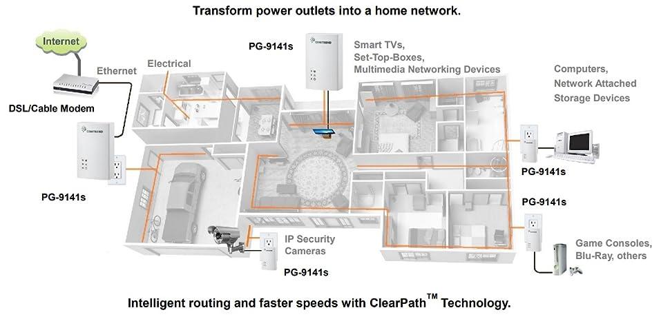 Amazon comtrend av200 200 mbps powerline ethernet bridge comparison chart of comtrend powerline adapter series cheapraybanclubmaster Images