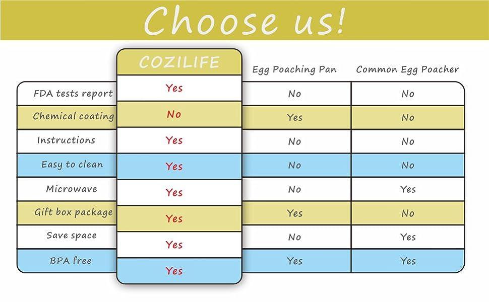 cozilife egg poacher compare competitor advantage choose reason