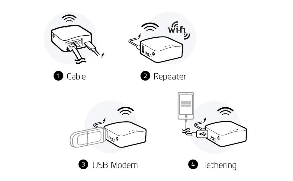 mini yönlendirici, ethernet, kablosuz, bağlama, USB