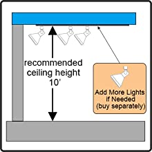 Recommended height 10ft.  Add extra lights if needed.