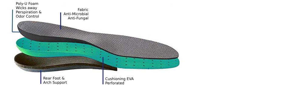 ac2f4df63348 Orthotic Insoles In Every Shoe