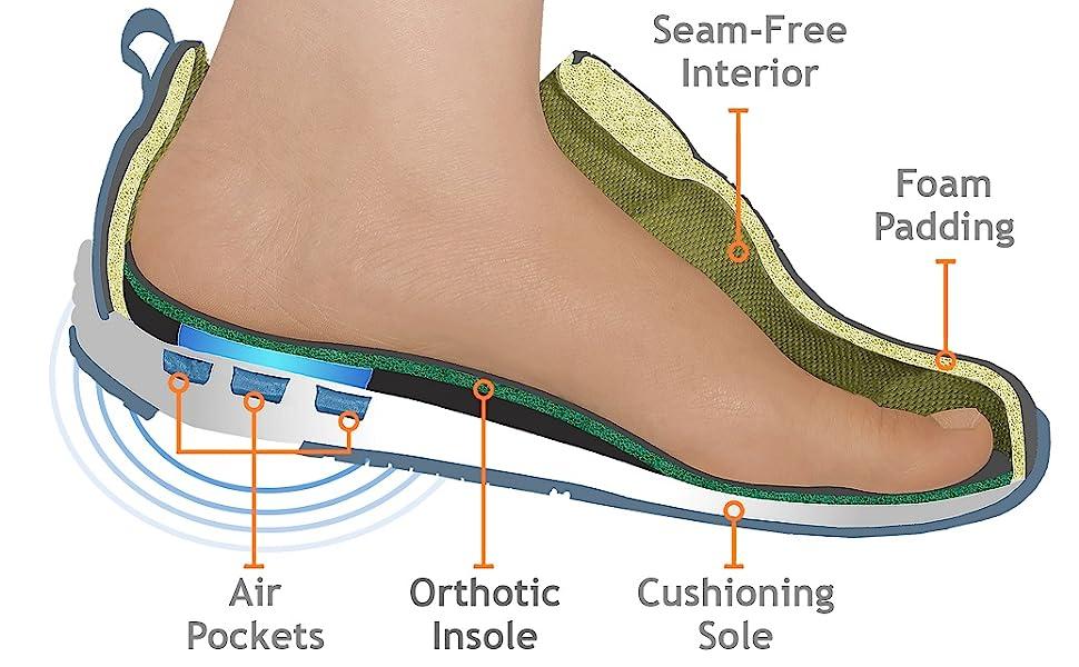 seam-free interior foam padding air pockets orthotic insole cushioning