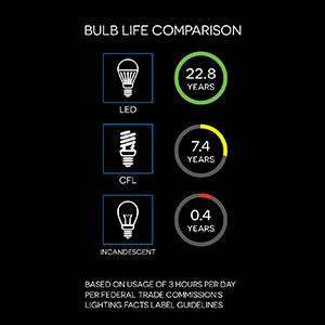 Long life LED