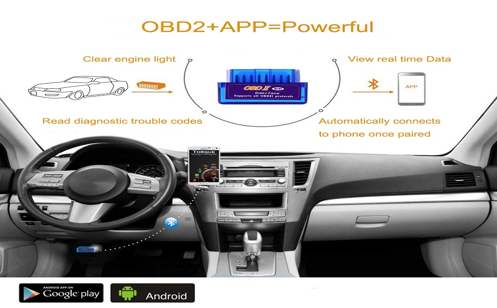Car Is Not Iso Obd  Compatible