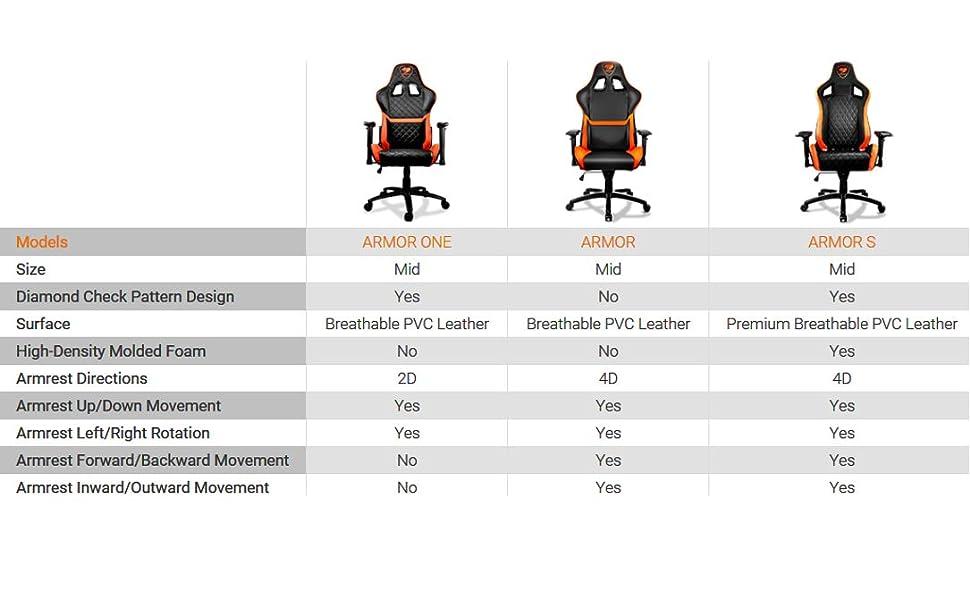 Armor One table