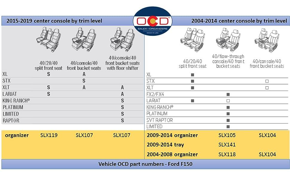 Vehicle OCD Ford F150 configuration matrix