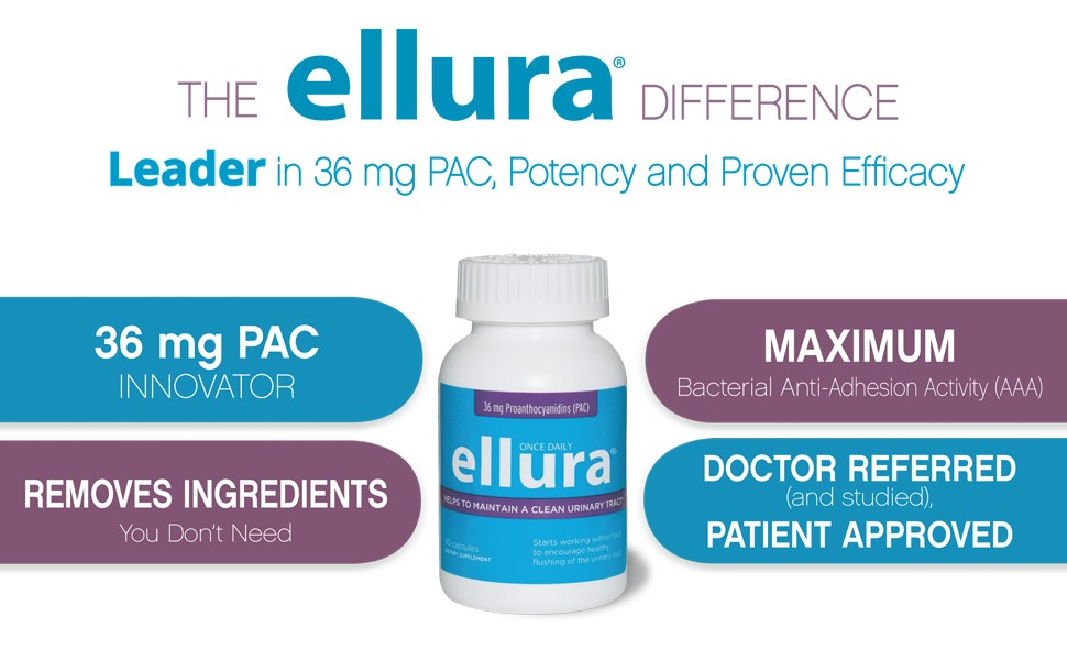 The ellura 36 mg PAC difference