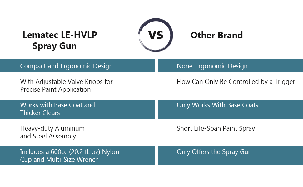 Why Choose Lematec LE-HVLP Spray Gun?