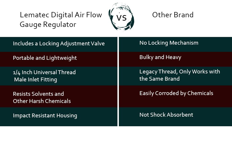 Incomparable Lematec Digital Air Flow Gauge Regulator with Locking Adjustment Valve