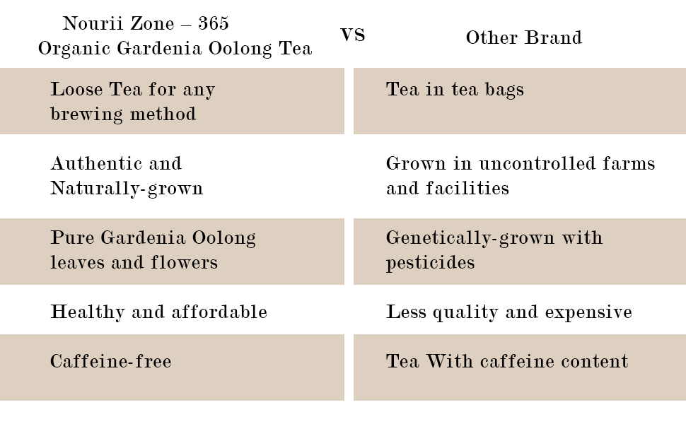 Why Choose Zone – 365 Gardenia Oolong Tea