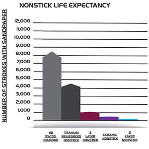 life expenantcy, long lasting, life time