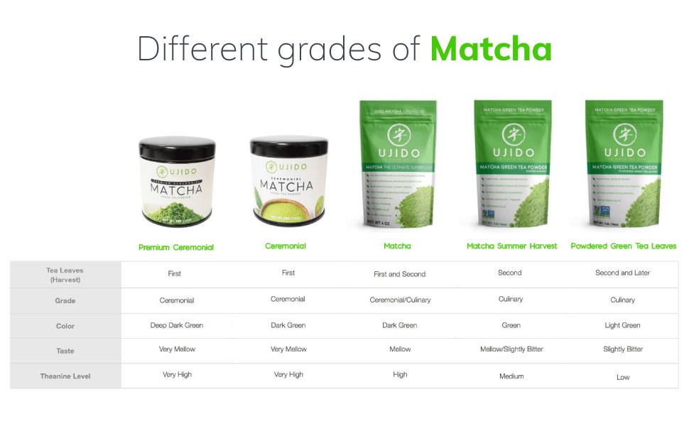 ujido, sweet tea, matcha, powder, grades
