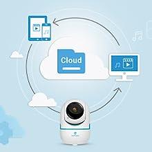 Опции за съхранение в облак